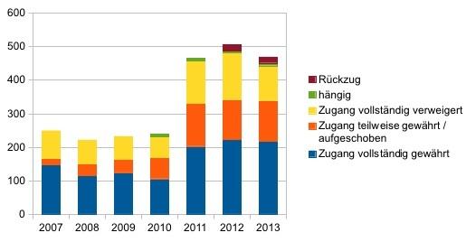 Gesuche nach BGÖ 2007-2013