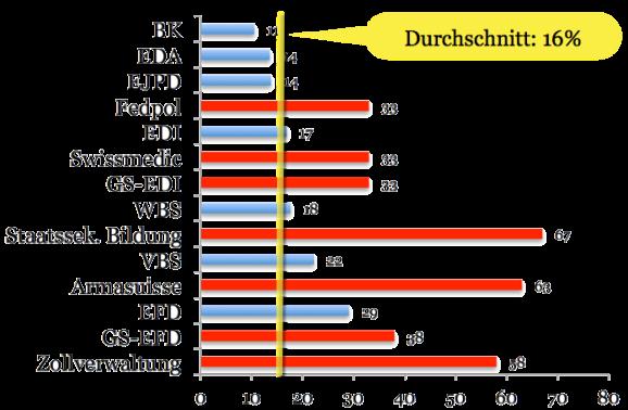 Überdurchschnittlich oft lehnte das Staatssekretariat für Bildung (in 67 Prozent der Fälle) den Zugang ab. Schlecht schliesst mit einer Ablehungsquote von 29 % auch das Finanzdepartement (EFD) ab.